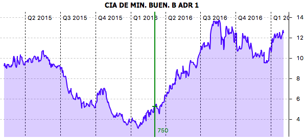 Performance CIA