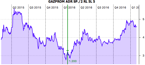 Performance GAZPROM
