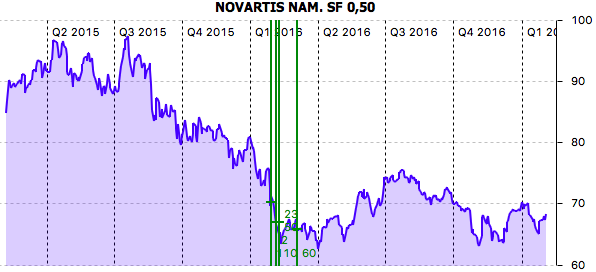 Performance Novartis