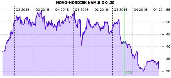 Kurs Novo Nordisk
